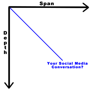 socialgraph